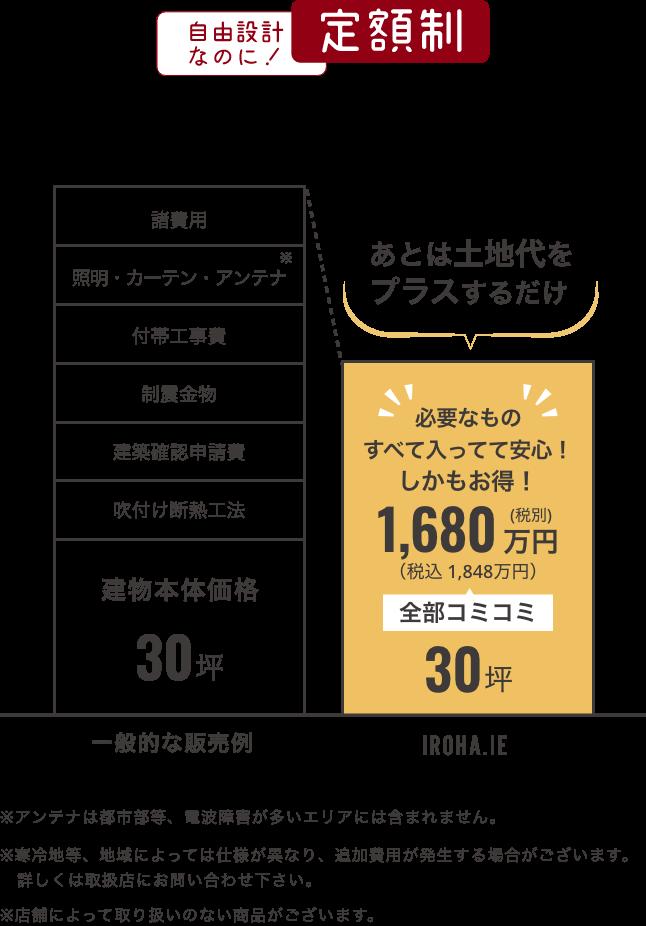 定額制の要約図:自由設計なのに定額制!30坪/全部コミコミで税別1680万円(税込1848万円)